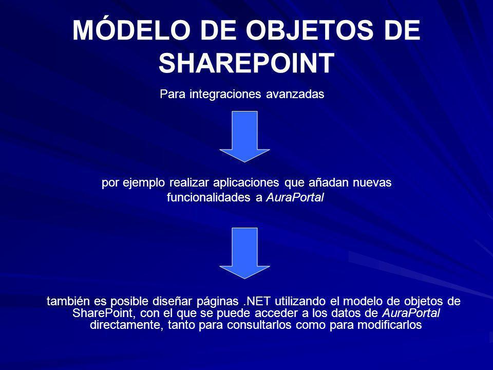 MÓDELO DE OBJETOS DE SHAREPOINT