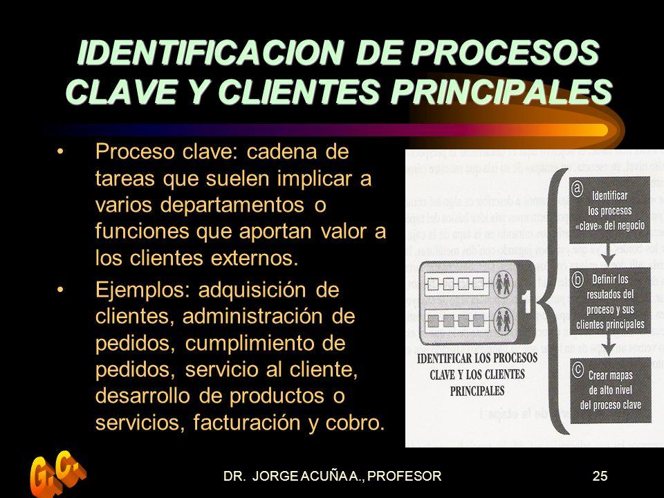 IDENTIFICACION DE PROCESOS CLAVE Y CLIENTES PRINCIPALES