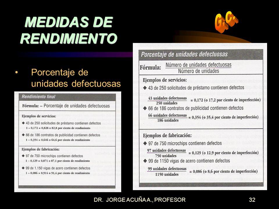 MEDIDAS DE RENDIMIENTO
