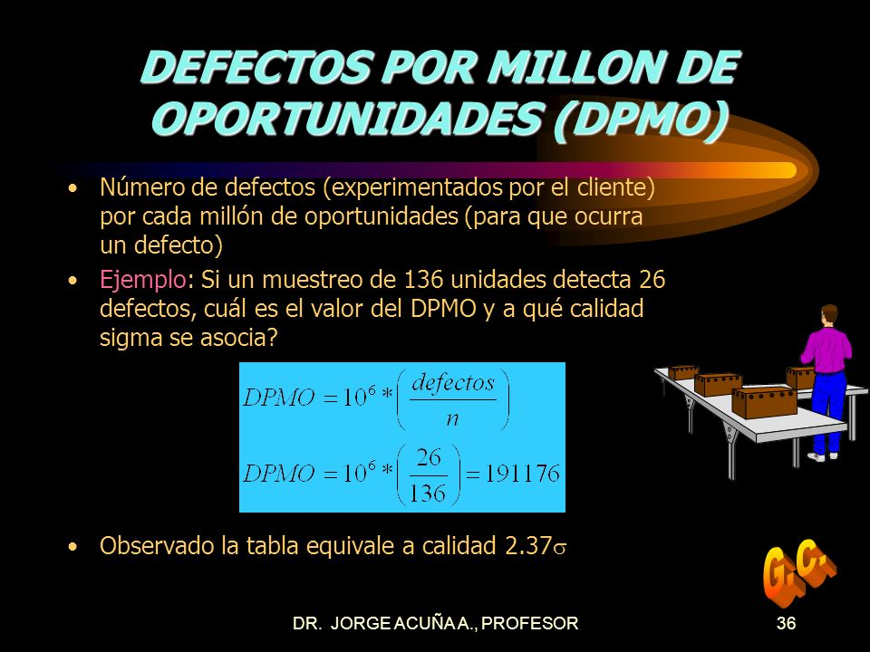 DEFECTOS POR MILLON DE OPORTUNIDADES (DPMO)