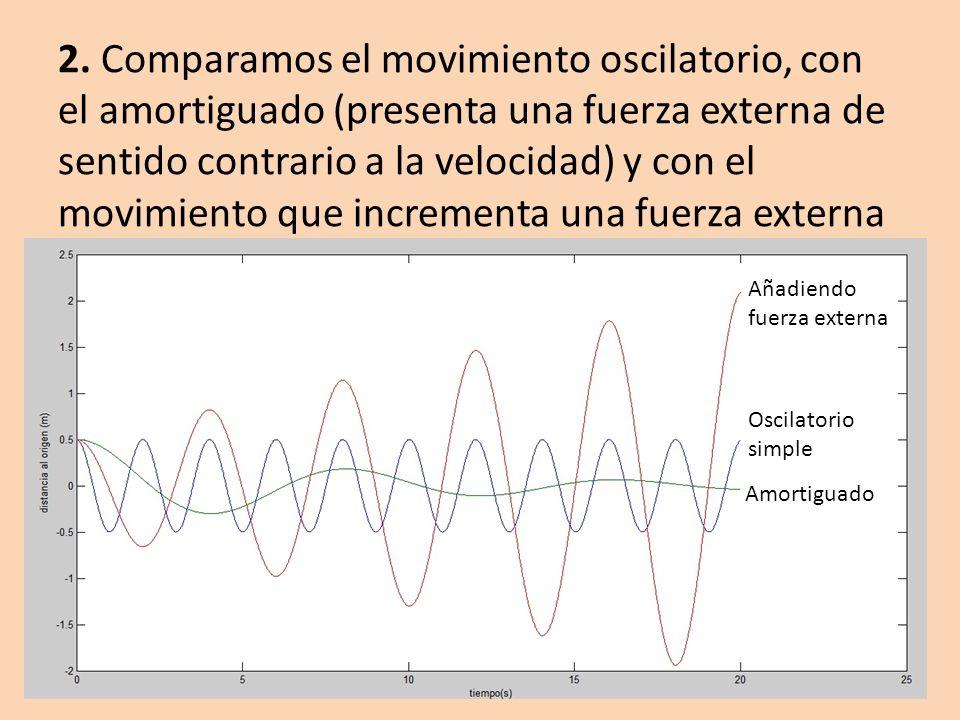 2. Comparamos el movimiento oscilatorio, con el amortiguado (presenta una fuerza externa de sentido contrario a la velocidad) y con el movimiento que incrementa una fuerza externa a la velocidad.