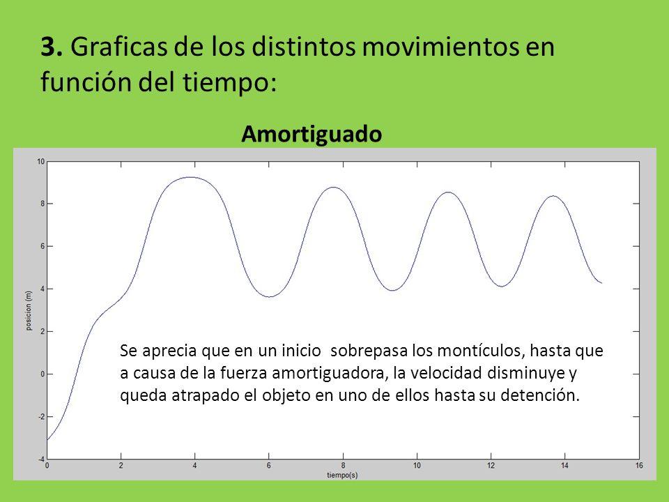 3. Graficas de los distintos movimientos en función del tiempo: