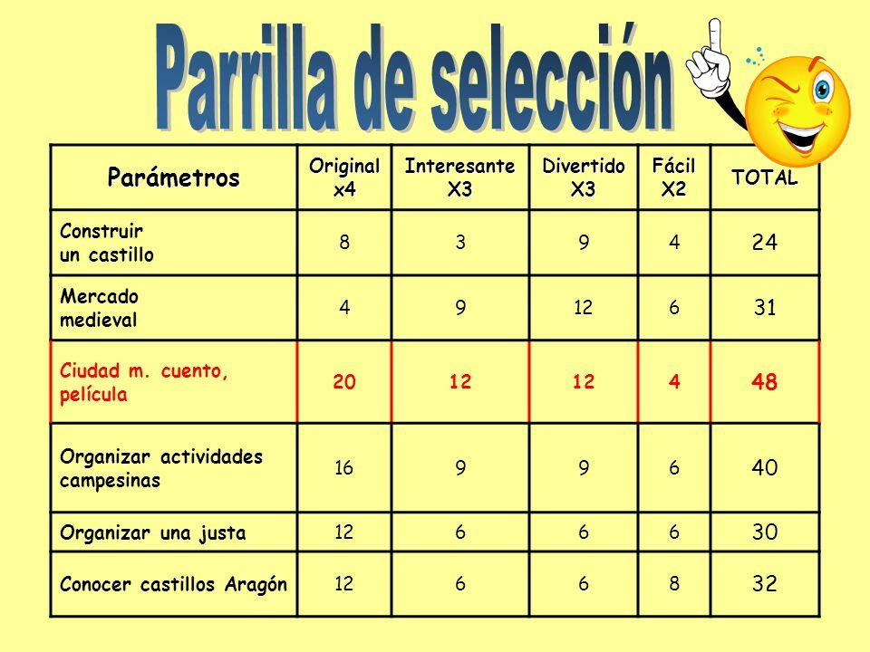 Parrilla de selección Parámetros 24 31 48 40 30 32 Original x4