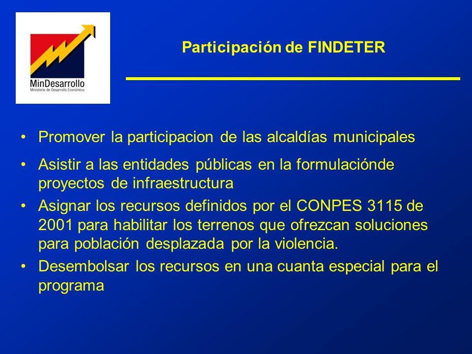 Participación de FINDETER
