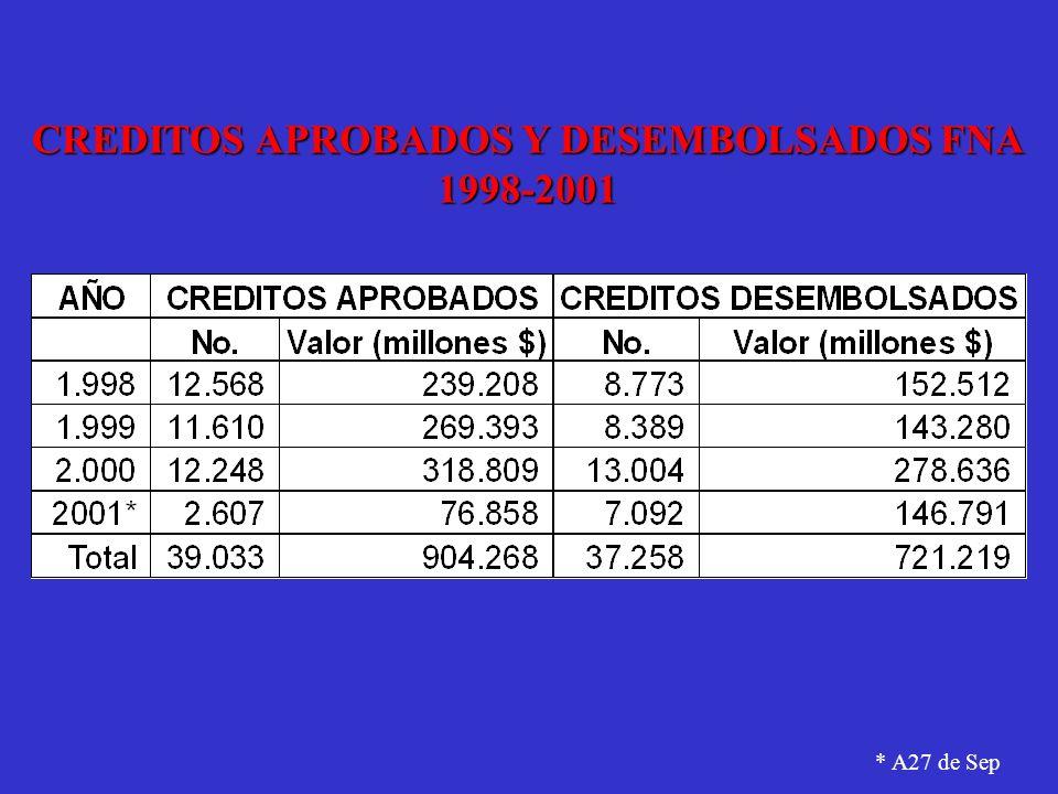 CREDITOS APROBADOS Y DESEMBOLSADOS FNA