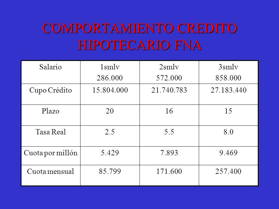 COMPORTAMIENTO CREDITO HIPOTECARIO FNA