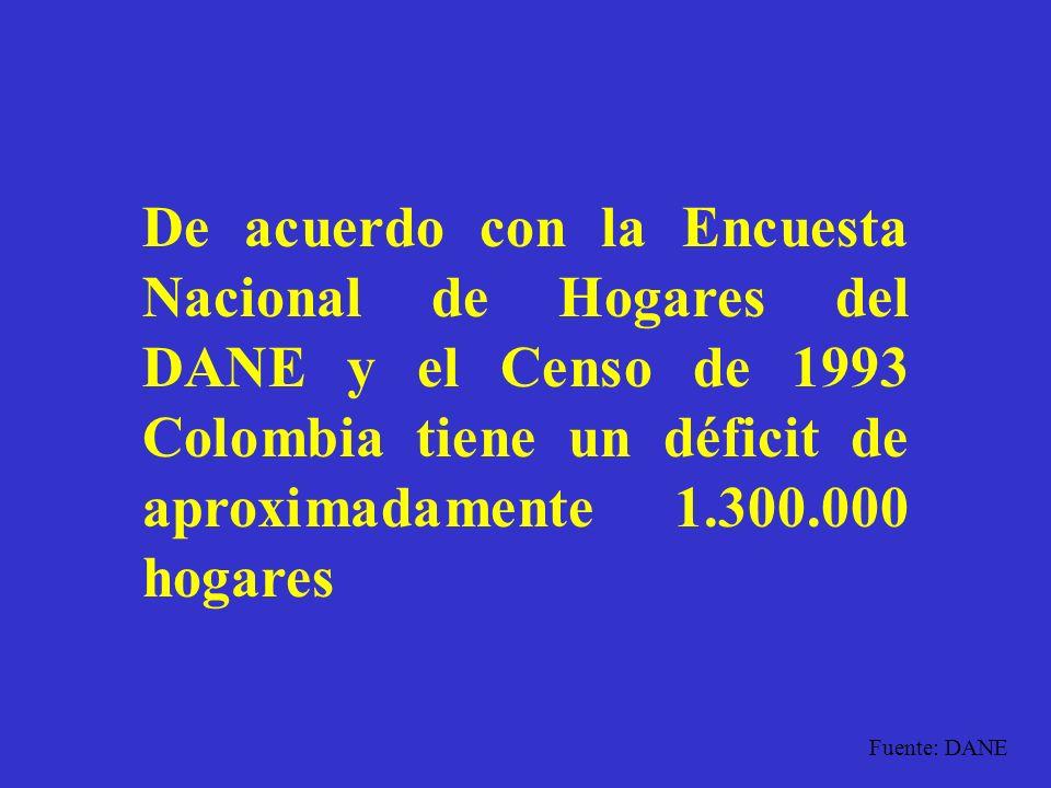 De acuerdo con la Encuesta Nacional de Hogares del DANE y el Censo de 1993 Colombia tiene un déficit de aproximadamente 1.300.000 hogares