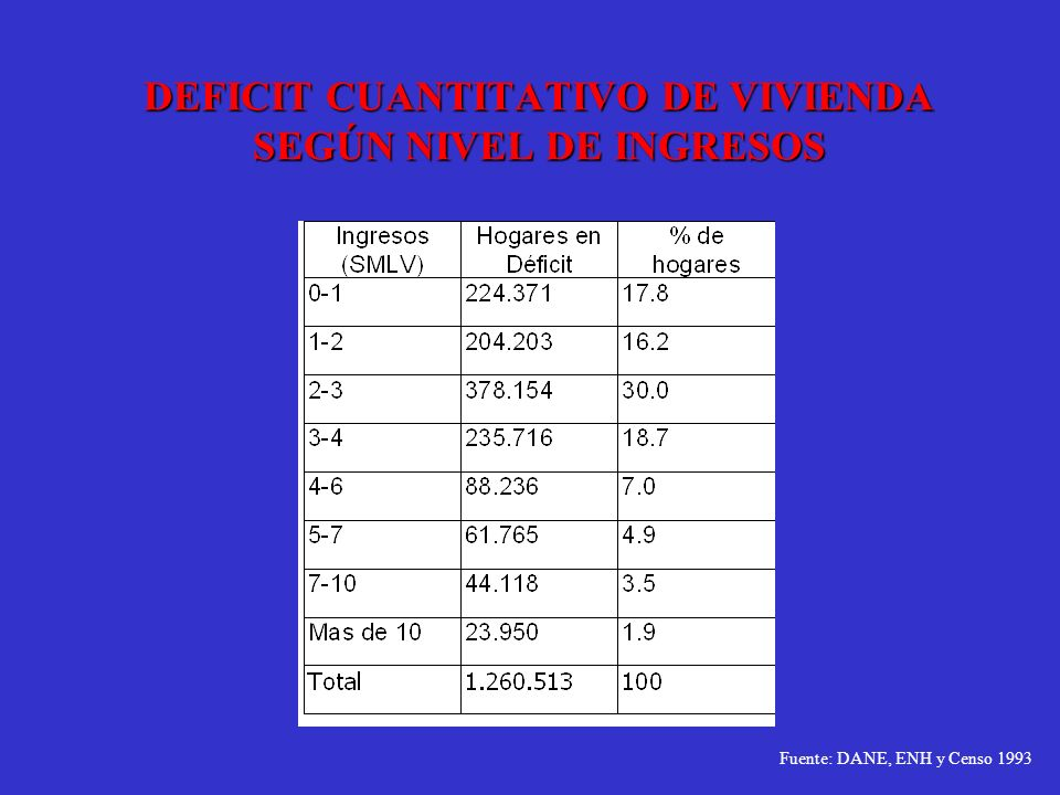 DEFICIT CUANTITATIVO DE VIVIENDA SEGÚN NIVEL DE INGRESOS