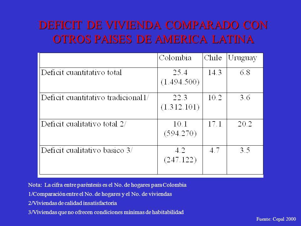 DEFICIT DE VIVIENDA COMPARADO CON OTROS PAISES DE AMERICA LATINA