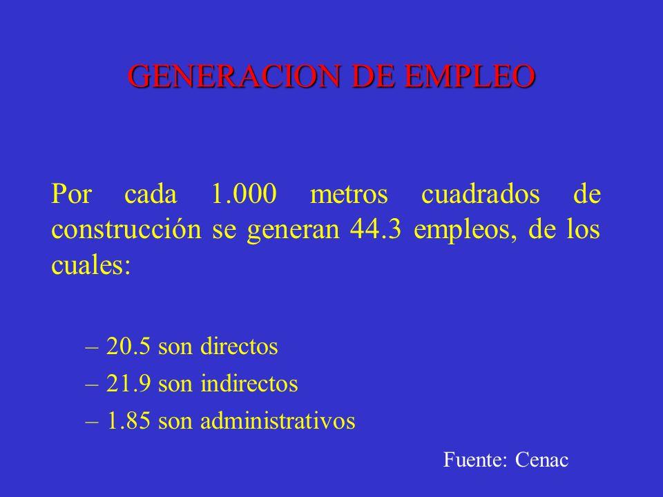 GENERACION DE EMPLEO Por cada 1.000 metros cuadrados de construcción se generan 44.3 empleos, de los cuales: