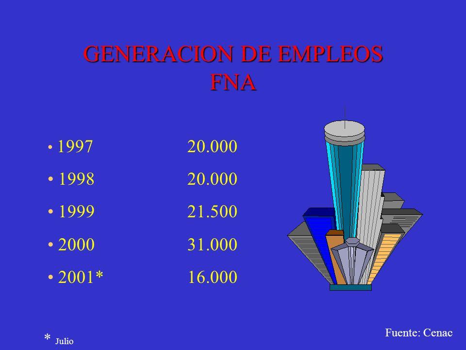 GENERACION DE EMPLEOS FNA