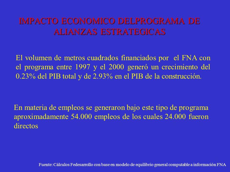 IMPACTO ECONOMICO DELPROGRAMA DE ALIANZAS ESTRATEGICAS