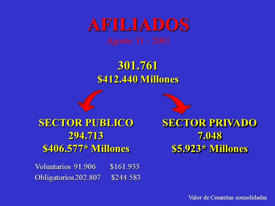 AFILIADOS Agosto 31 - 2001 301.761 $412.440 Millones SECTOR PUBLICO