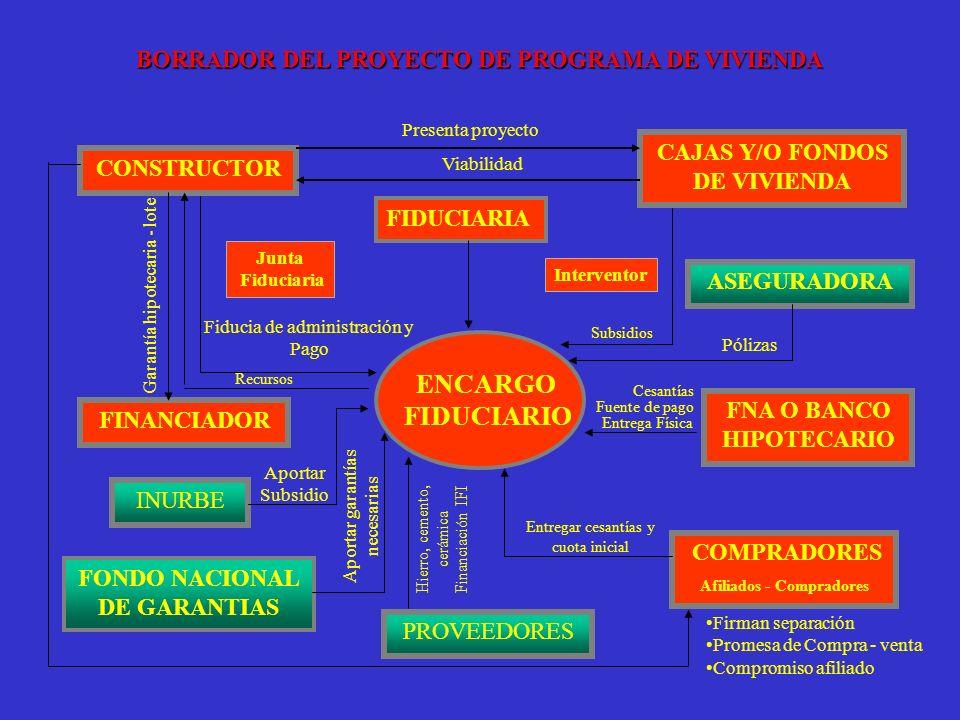 ENCARGO FIDUCIARIO BORRADOR DEL PROYECTO DE PROGRAMA DE VIVIENDA