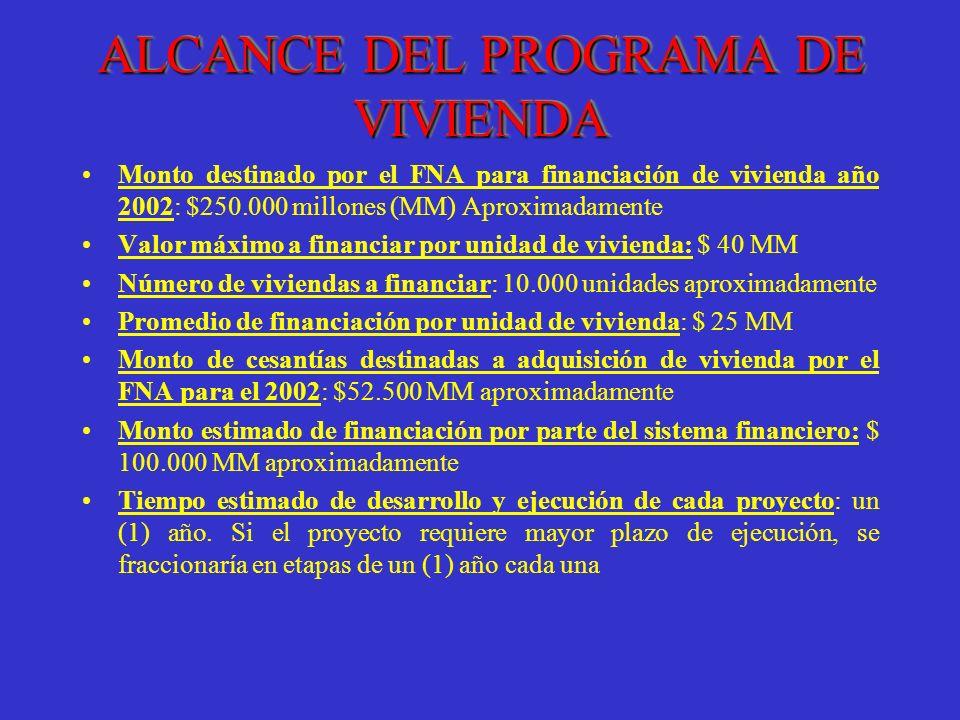 ALCANCE DEL PROGRAMA DE VIVIENDA