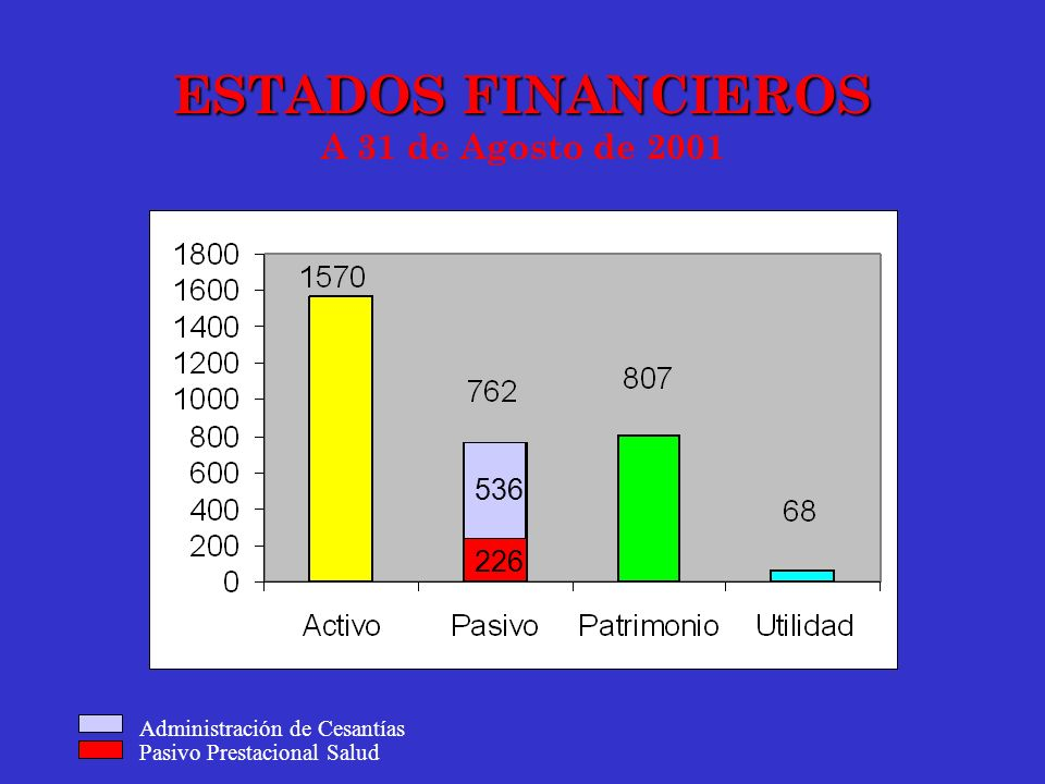 ESTADOS FINANCIEROS A 31 de Agosto de 2001