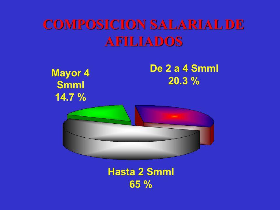 COMPOSICION SALARIAL DE AFILIADOS