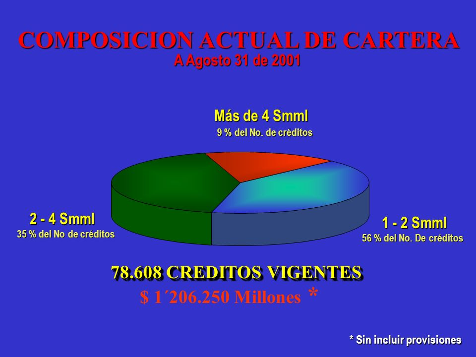 COMPOSICION ACTUAL DE CARTERA * Sin incluir provisiones