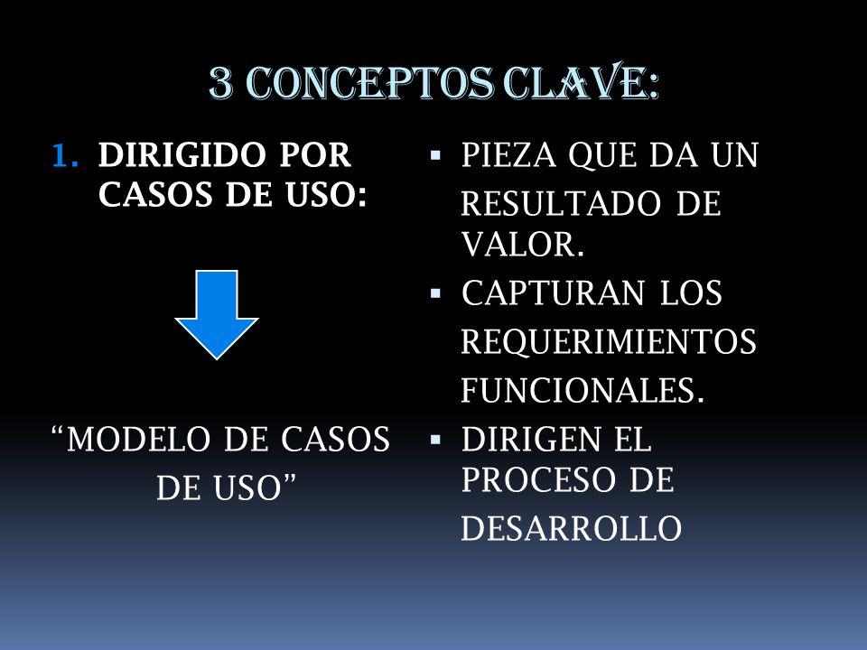 3 CONCEPTOS CLAVE: DIRIGIDO POR CASOS DE USO: MODELO DE CASOS DE USO