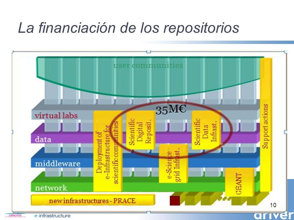 La financiación de los repositorios