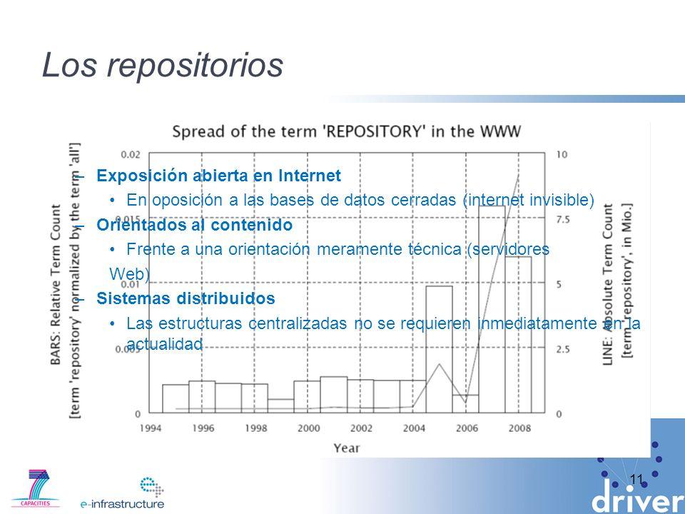 Los repositorios Exposición abierta en Internet