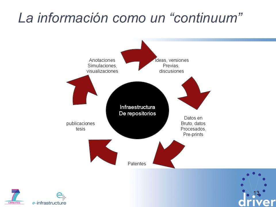 La información como un continuum