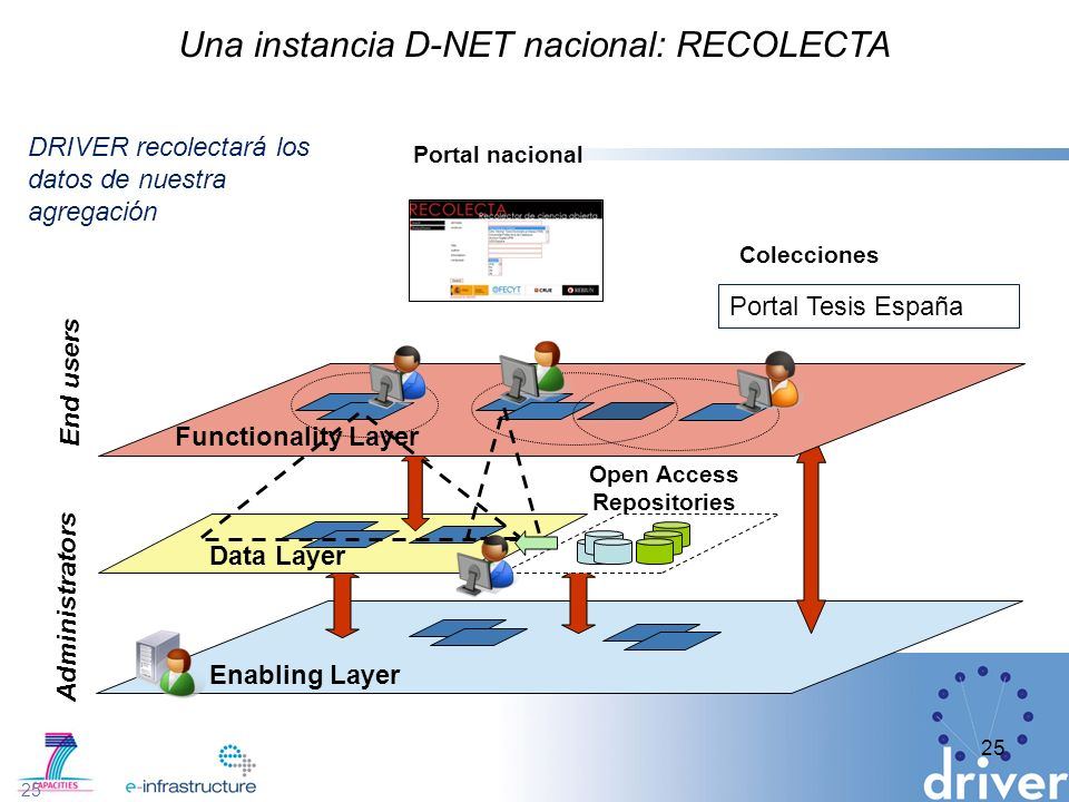 Una instancia D-NET nacional: RECOLECTA