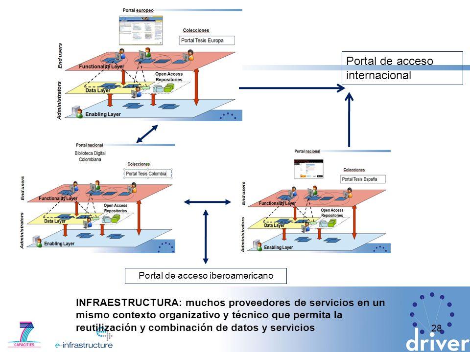 Portal de acceso iberoamericano
