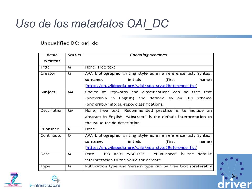 Uso de los metadatos OAI_DC