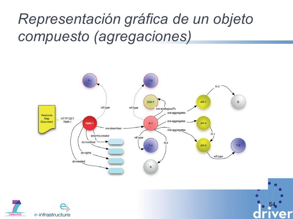 Representación gráfica de un objeto compuesto (agregaciones)