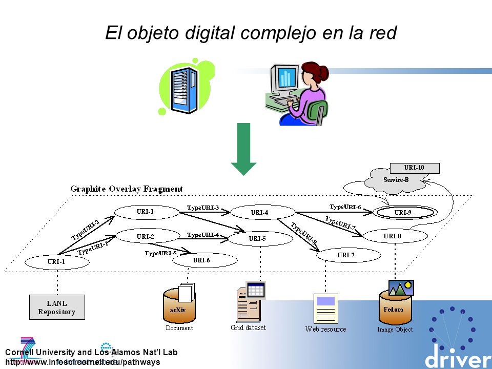 El objeto digital complejo en la red