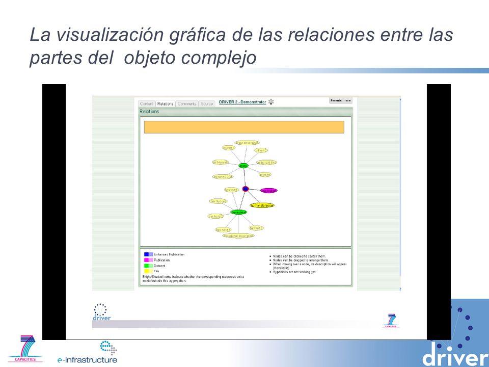 La visualización gráfica de las relaciones entre las partes del objeto complejo