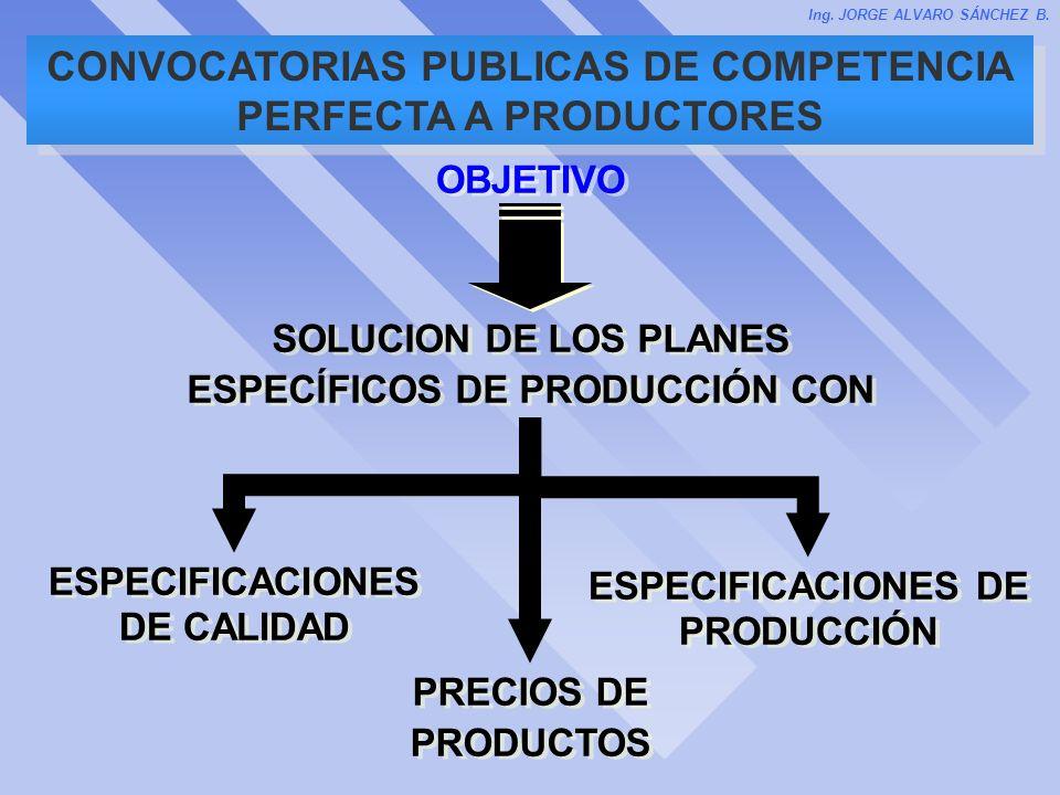 CONVOCATORIAS PUBLICAS DE COMPETENCIA PERFECTA A PRODUCTORES