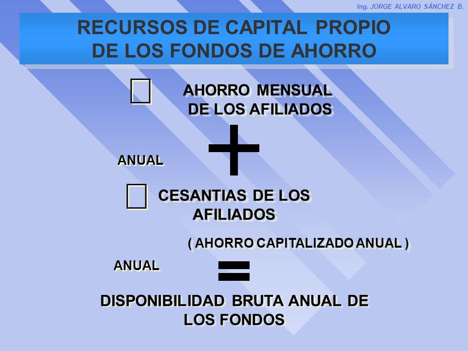 RECURSOS DE CAPITAL PROPIO DE LOS FONDOS DE AHORRO