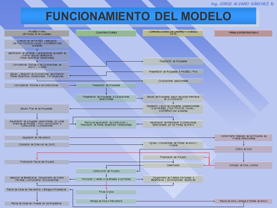 FUNCIONAMIENTO DEL MODELO