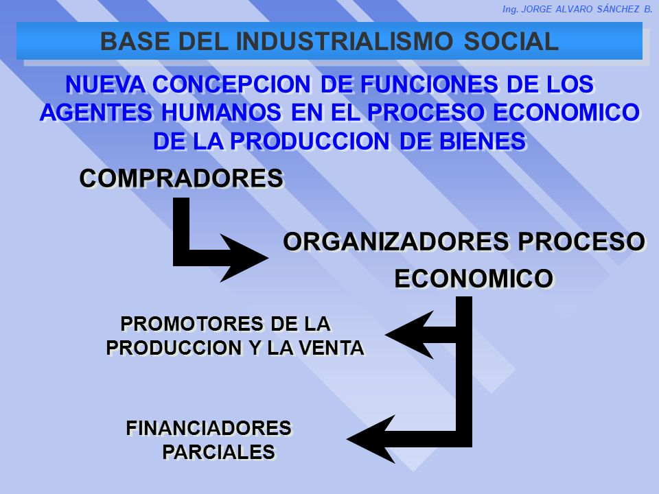 BASE DEL INDUSTRIALISMO SOCIAL