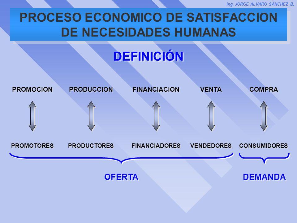 PROCESO ECONOMICO DE SATISFACCION DE NECESIDADES HUMANAS