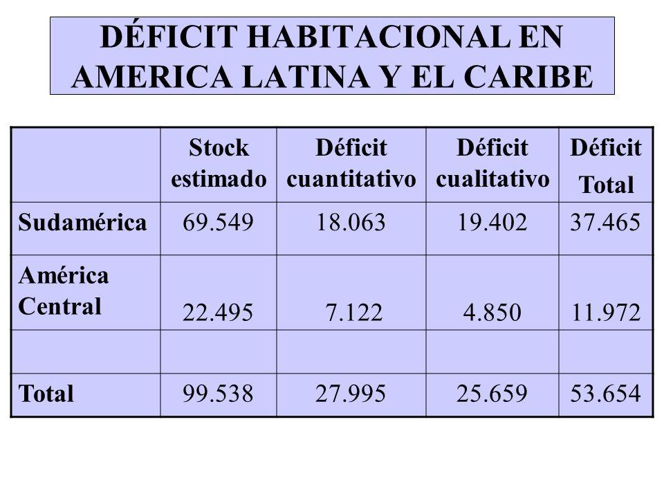 DÉFICIT HABITACIONAL EN AMERICA LATINA Y EL CARIBE