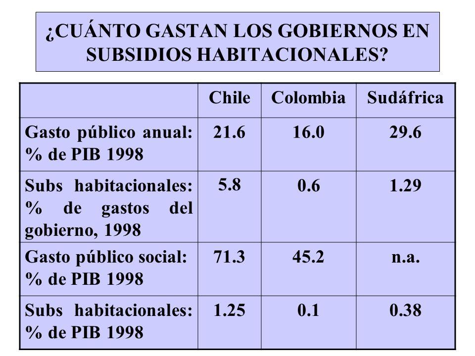 ¿CUÁNTO GASTAN LOS GOBIERNOS EN SUBSIDIOS HABITACIONALES