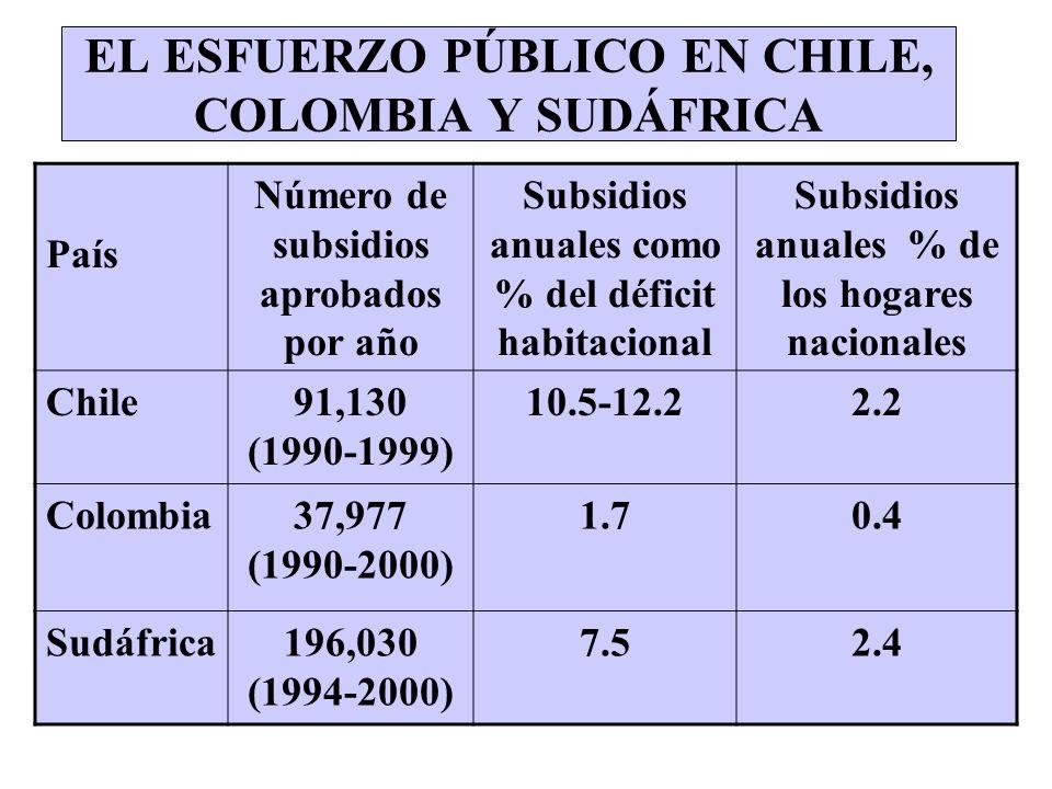 EL ESFUERZO PÚBLICO EN CHILE, COLOMBIA Y SUDÁFRICA