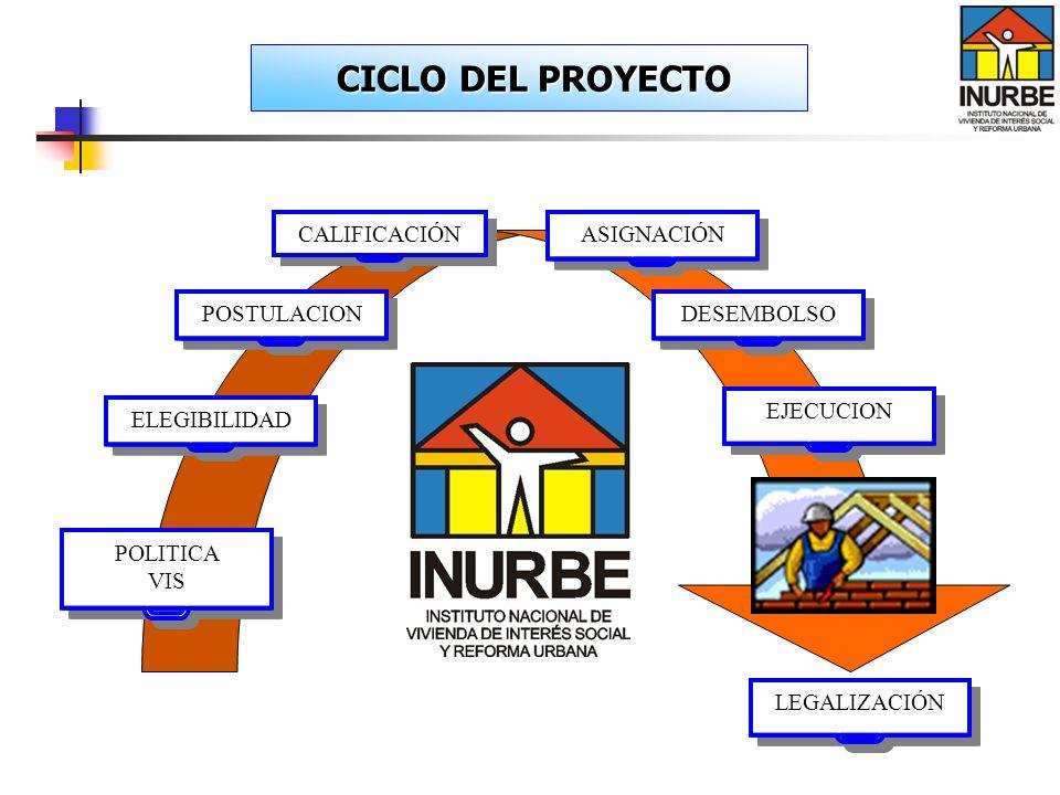 CICLO DEL PROYECTO CALIFICACIÓN ASIGNACIÓN POSTULACION DESEMBOLSO