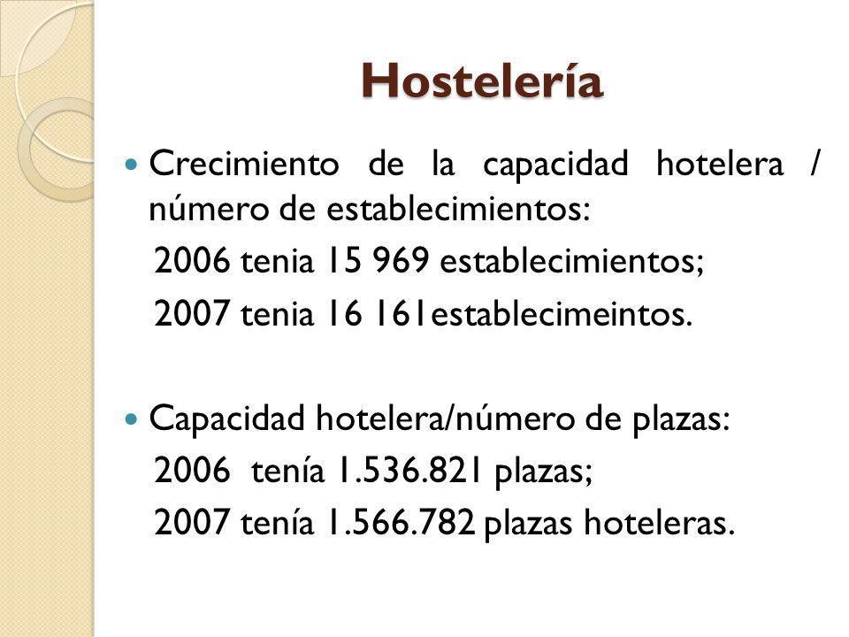 Hostelería Crecimiento de la capacidad hotelera / número de establecimientos: 2006 tenia 15 969 establecimientos;