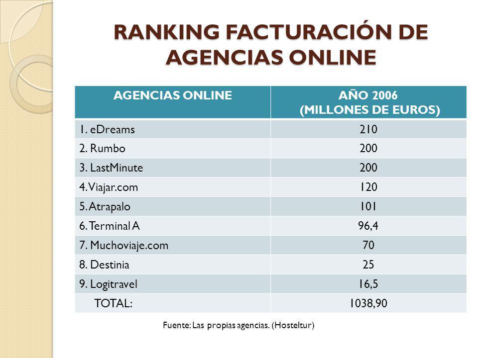 RANKING FACTURACIÓN DE AGENCIAS ONLINE
