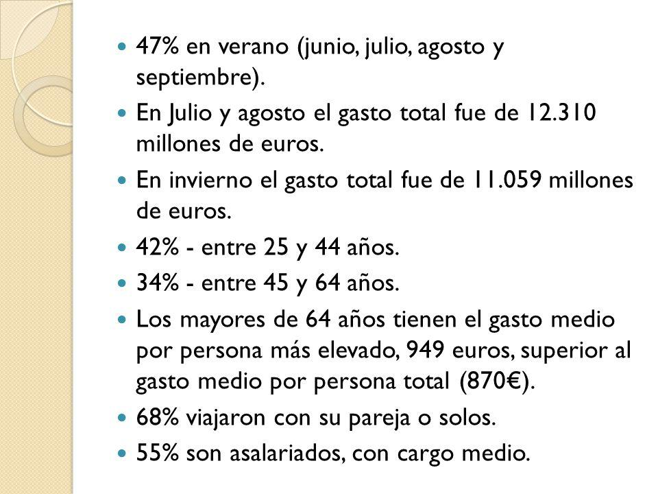 47% en verano (junio, julio, agosto y septiembre).