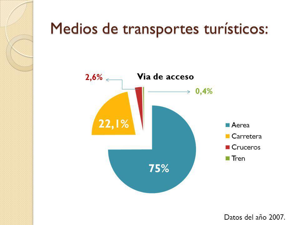 Medios de transportes turísticos: