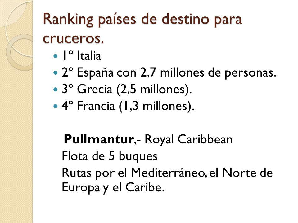 Ranking países de destino para cruceros.