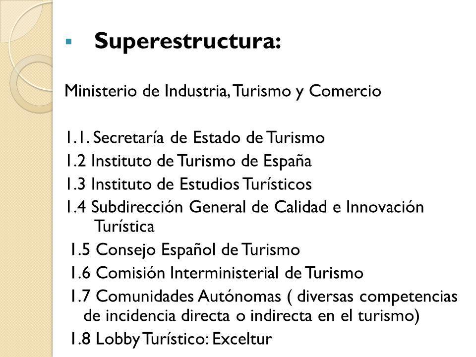 Superestructura: Ministerio de Industria, Turismo y Comercio
