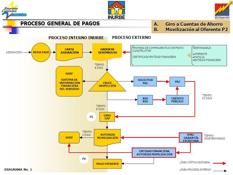 PROCESO GENERAL DE PAGOS