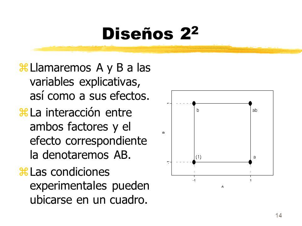 Diseños 22 Llamaremos A y B a las variables explicativas, así como a sus efectos.