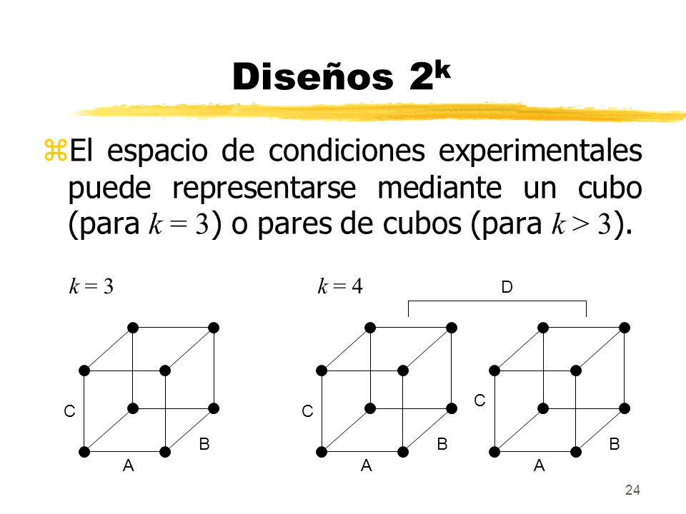 Diseños 2k El espacio de condiciones experimentales puede representarse mediante un cubo (para k = 3) o pares de cubos (para k > 3).